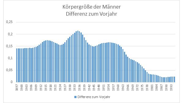 Körpergröße Männer Deutschland Wachstumsrate 1886 - 1996