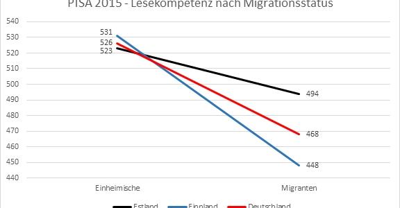 PISA 2015 - Lesekompetenz nach Migrationsstatus