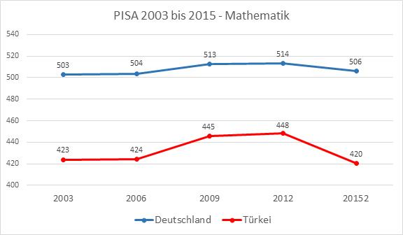 PISA 2003 bis 2015 - Mathematik - Deutschland - Türkei