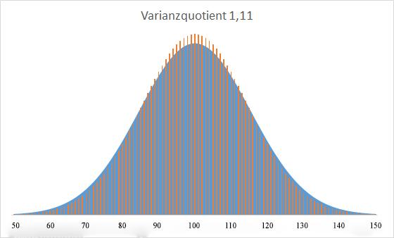 Normalverteilungen - Gleicher Mittelwert, Varianzquotient 1,11
