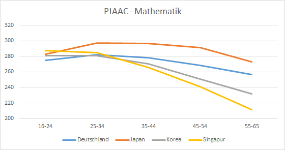 PIAAC 2012/2014: Mathematik nach Alterskohorten Deutschland, Japan, Korea, Singapur