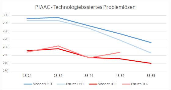 PIAAC 2012/2014: Technologiebasierte Problemlösekompetenz von Erwachsenen in Deutschland und der Türkei nach Geschlecht und Alter