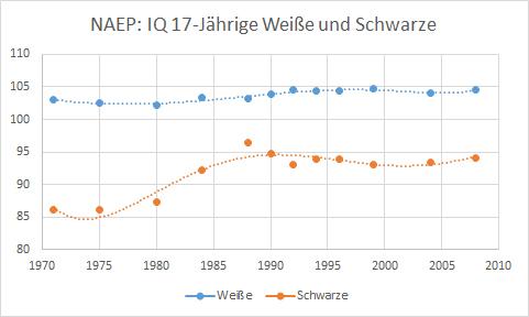 NAEP: Entwicklung des IQ bei 17-jährigen Weißen und Schwarzen