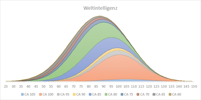 Verteilung der Weltintelligenz