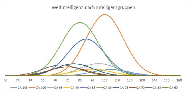 Verteilung der Weltintelligenz nach CA-Gruppen. Intelligenz, IQ, Cognitive Ability, CA, Intelligenzforschung, Psychologie, Normalverteilung, Mittelwert, Standardabweichung