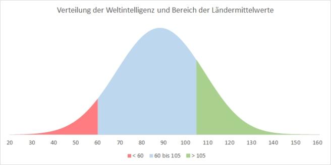 Weltintelligenz. Modellvergleich mit Rindermanns Fragestellung. Intelligenz, IQ, Welt-IQ