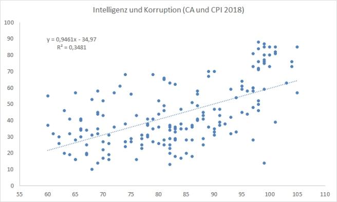 Intelligenz (Cognitive Ability, CA; X-Achse) und Korruptionsindex CPI 2018 (Y-Achse) mit Regressionsgerade